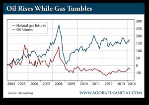 Natural Gas Futures vs. Oil Futures, 2004-2014