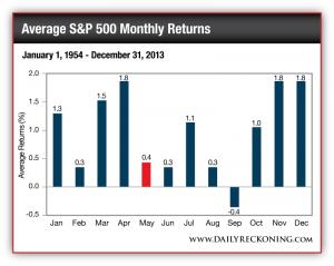 Average S&P 500 Monthly Returns, January 1, 1954-December 31, 2013