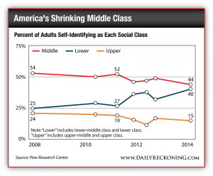 Percent of Adults Self-Identifying as Each Social Class