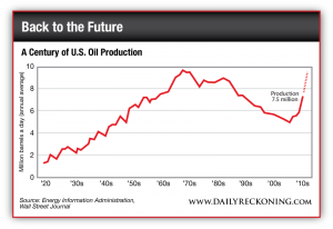 US Oil Production by Decade Since the 1920s