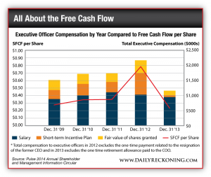Executive Office Compensation by Year Compared to Free Cash Flow per Share 2009 to 2014