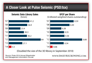 Seismic Data Library Sales vs. SFCF per Share 2007 to 2014