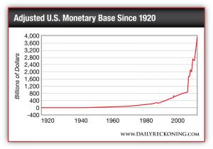 Adjusted U.S. Monetary Base Since 1920