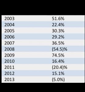 MSCI Emerging Markets Index Returns, 2003-2013