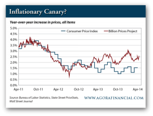 Year-Over-Year Price Increases, Consumer Price Index vs. Billion Prices Project, April 2011 to April 2014