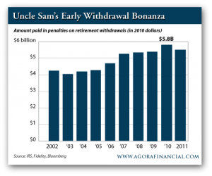 Amount Paid in Penalties on Early Retirement Withdrawal (2010 Dollars)