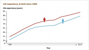 Life Expectancy at Birth from 1900