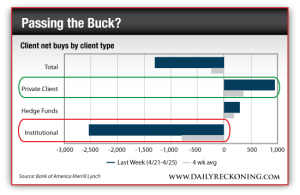 Client Net Buys By Client Type