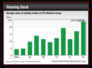 Average Value of Monthly Trades on OTC Markets Group