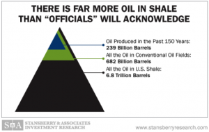 Shale Oil vs. Conventional Oil