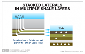 Stacked Laterals in Multiple Shale Layers