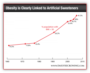 The Link Between Obesity and Artificial Sweeteners