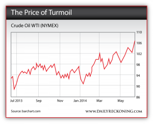 Crude Oil WTI (NYMEX), July 2013 - June 2014