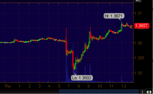 Raw Chart Action of the Euro