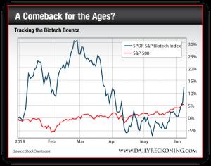 SPDR S&P Biotech Index vs. S&P 500