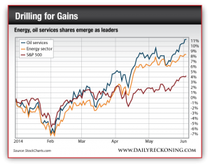 Energy and Oil Services Shares Emerge as Market Leaders