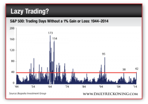 S&P 500 Trading Days Without a 1% Gain or Loss, 1944-2014