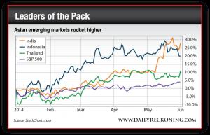Asian Emerging Markets Rocket Higher