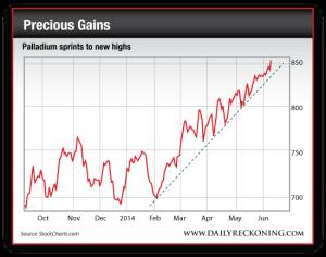 Palladium Price, Oct. 2013-June2014