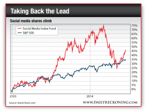 Social Media Index Fund vs. S&P 500
