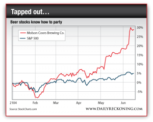 Molson Coors Brewing Co. Stock vs. S&P 500