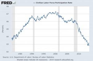 Civilian Labor Force Participation Rate