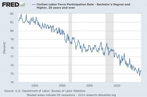 Civilian Labor Force Participation Rate, Bachelor's Degree and Higher, 25 Years and Older