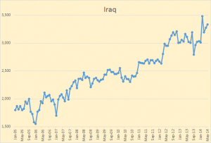 Iraq Oil Output Since 2005