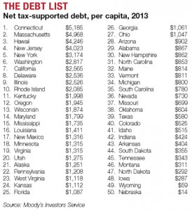 Net Tax-Supported Debt, per Capita, by State 2013