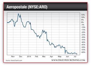 Aeropostale Stock Price, Nov. 2013-July2014