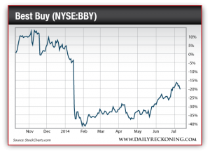 Best Buy Stock Price, Nov. 2013-July 2014