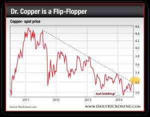 Copper Spot Price, 2011-2014