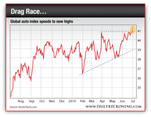 Global Auto Index Heads Higher