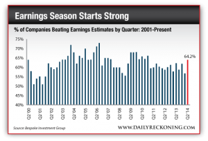 Percent of Companies Beating Earnings Estimates by Quarter: 2001-Present