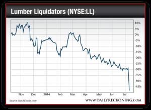 Lumber Liquidators Stock Price, Nov. 2013-July2014