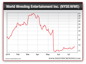 WWE Stock, 2014
