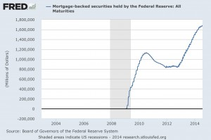Mortgage Backed Securities Held by the Fed: All Maturities