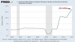 Federal Debt Held by Federal Reserve Banks as Percent of Gross Domestic Product