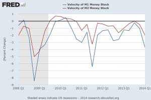 Velocity of M1 Money Stock vs Velocity of M2 Money Stock