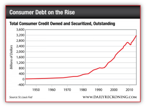 Total Consumer Debt Owned and Securitized Outstanding