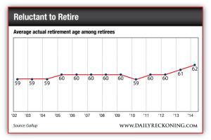Average Actual Retirement Age Among Retirees, 2002-2014