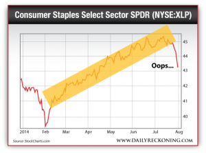 Consumer Staples Select Sector SPDR (NYSE:XLP)