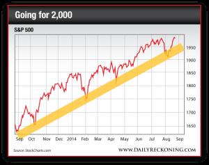 S&P 500, Sept. 2013-Present