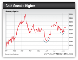 Gold Spot Price, Jan. 2014-Aug. 2014