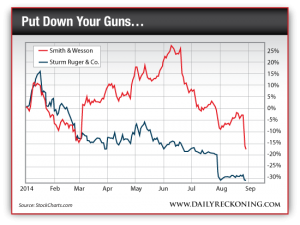 Smith & Wesson and Sturm Ruger & Co. Stock Prices