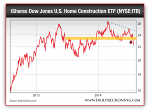 iShares Dow Jones U.S. Home Construction ETF (NYSE:ITB)