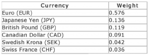 The Six Currencies Used to Calculate the U.S. Dollar Index