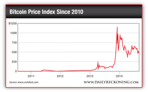 Bitcoin Price Index Since 2010