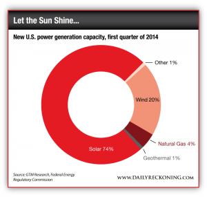 New U.S. Power Generation Capacity, First Quarter 2014