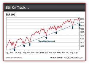 S&P 500 Trending Support Line